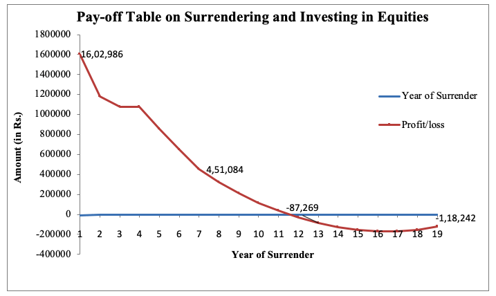 pay off table