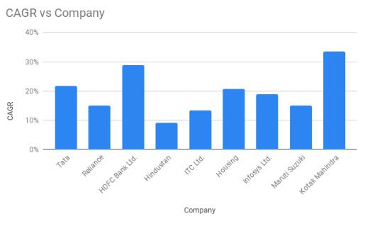 cgr vs company