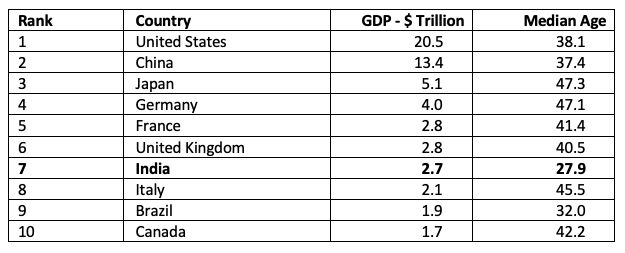 country gdp