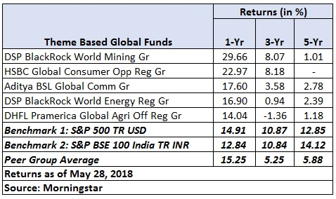International funds table