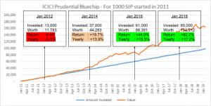 icici prudential bluechip sip historical return