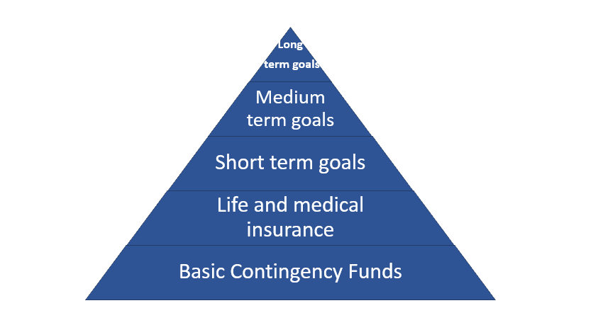 investment needs