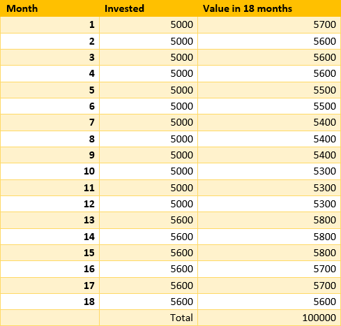 0-1 in 18 months chart